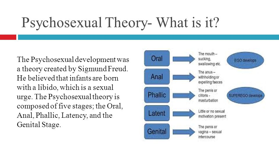 Freuds theory of psychosexual development
