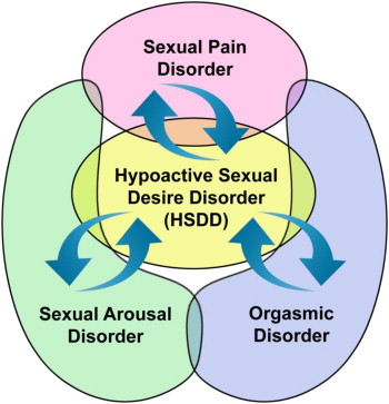 Dealing with female sexual dysfunction