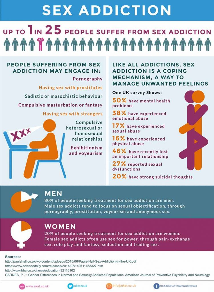 Recovery from sex addiction statistics