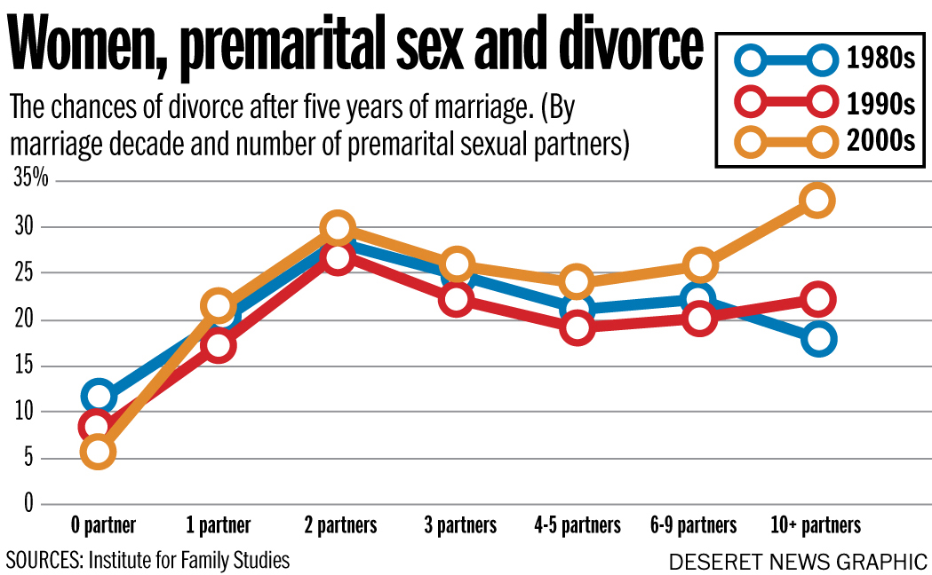 Premarital sex divorce