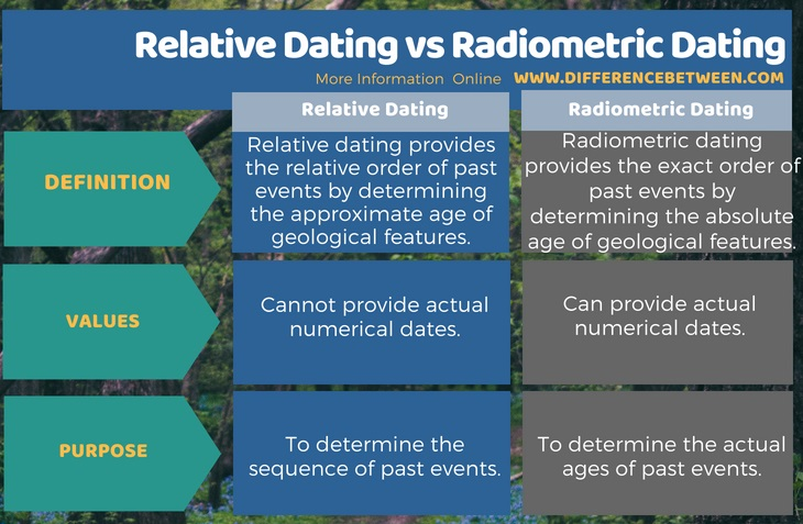 Relative dating vs radioactive dating