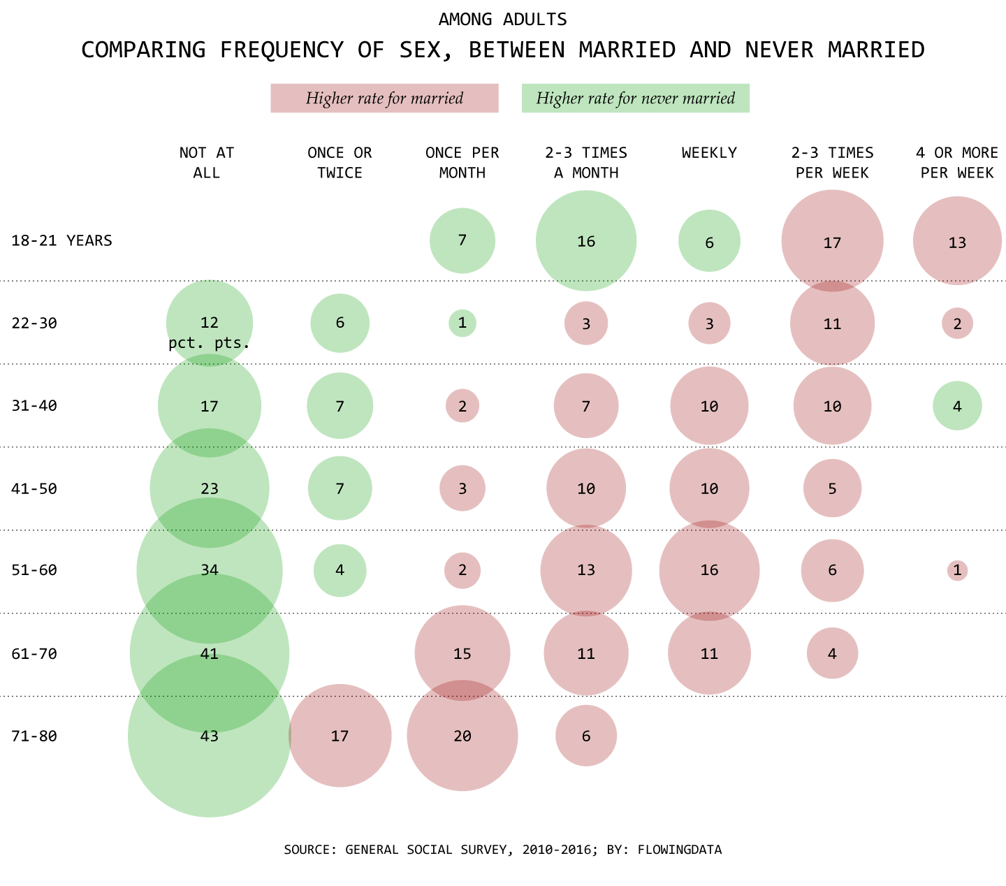 normal sex married couples frequency in Sherbrooke