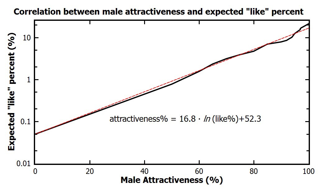What percentage of people are considered attractive