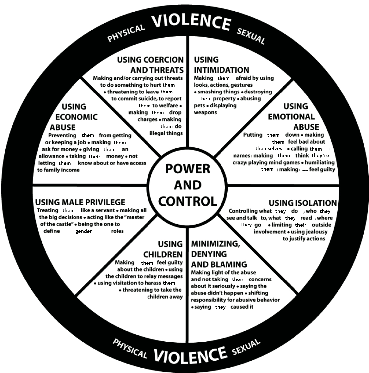 Sexual psychology turned on to violence