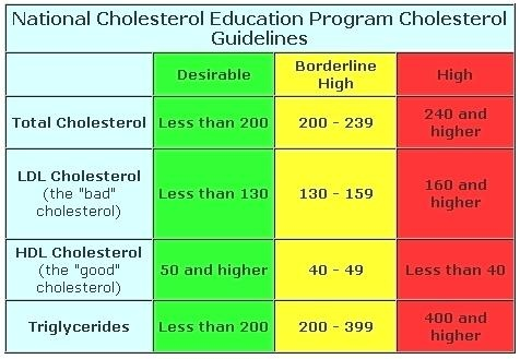 Total cholesterol for a healthy adult