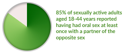 Does oral sex cause hiv