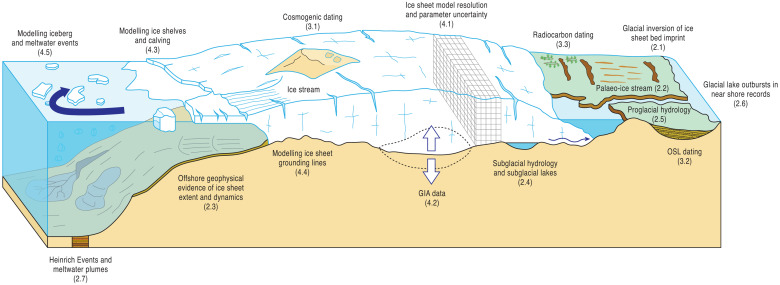 Dating ice sheets