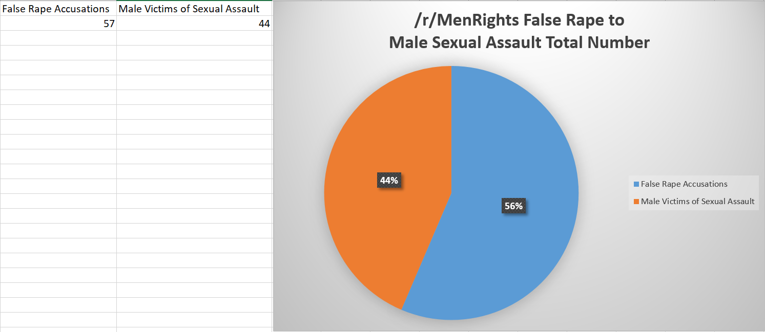 Sexual harrassment charges falsely accused