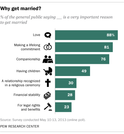 What is the average time of dating before marriage